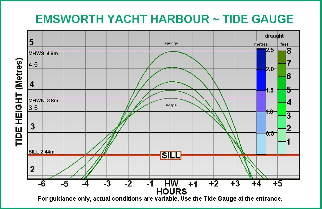 Tides and useful links – Emsworth Yacht Harbour